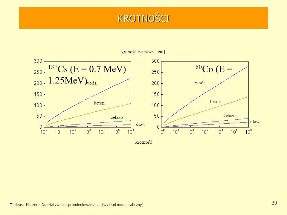 KROTNOŚCI 137Cs (E = 0.7 MeV) 60Co (E = 1.25MeV) grubość warstwy [cm]